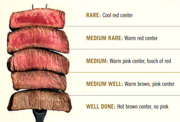 Cuisson du steak de boeuf - Comment cuisiner du boeuf ...